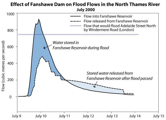 Graph showing effect of Fanshawe Dam on flood flows in the North Thames River during the July 2000 flood